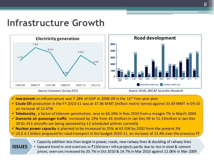 Indias growth story