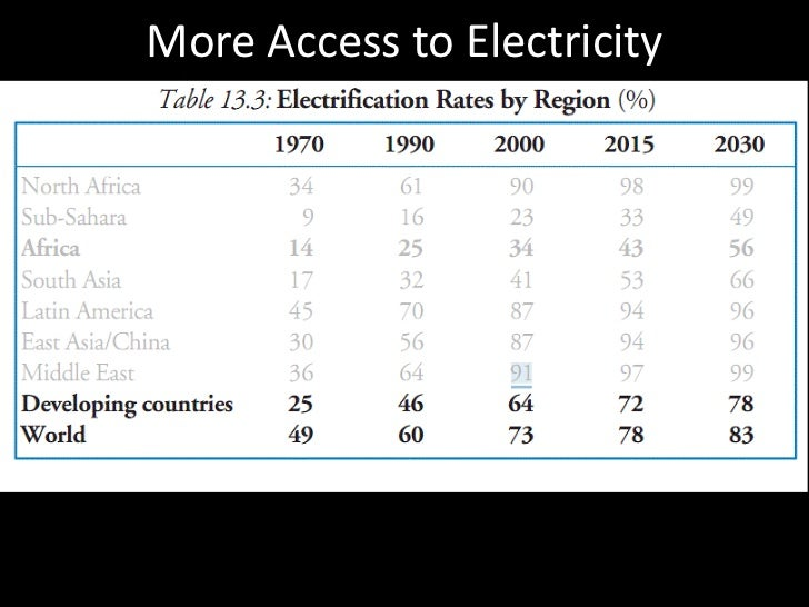 More Access to Electricity<br />