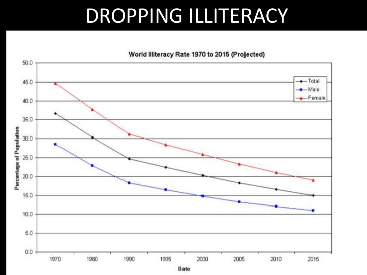 DROPPING ILLITERACY<br />