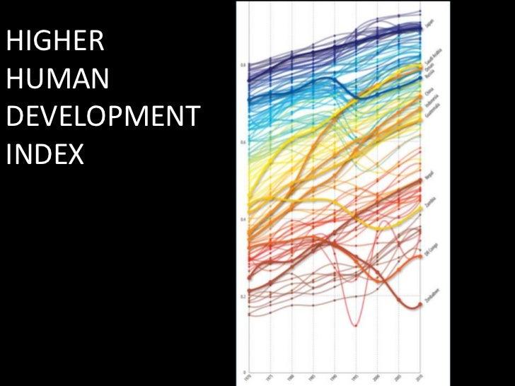 HIGHER HUMAN DEVELOPMENT INDEX<br />