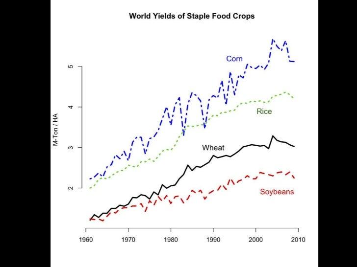 Worldwide Grain Yields Per Hectare<br />