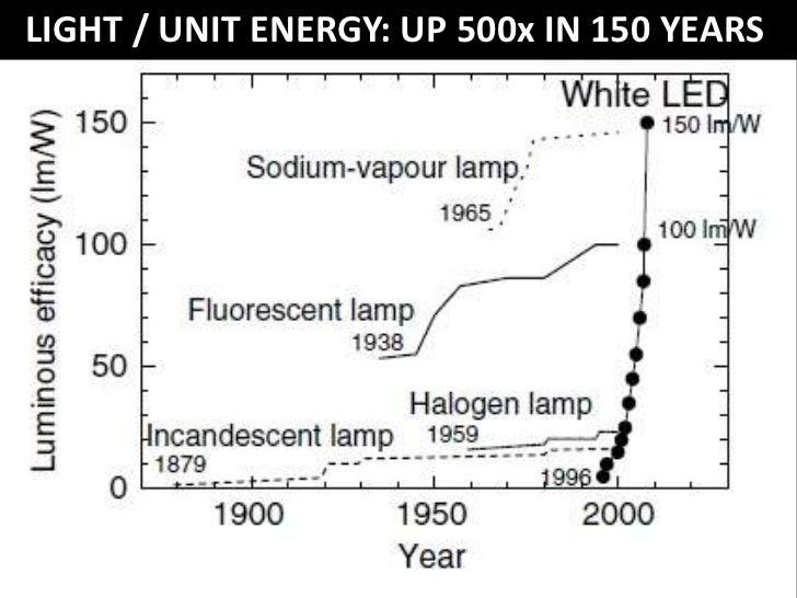 LABOR PRICE OF LIGHTWORK HOURS PER 1,000 LUMEN HOURS<br />
