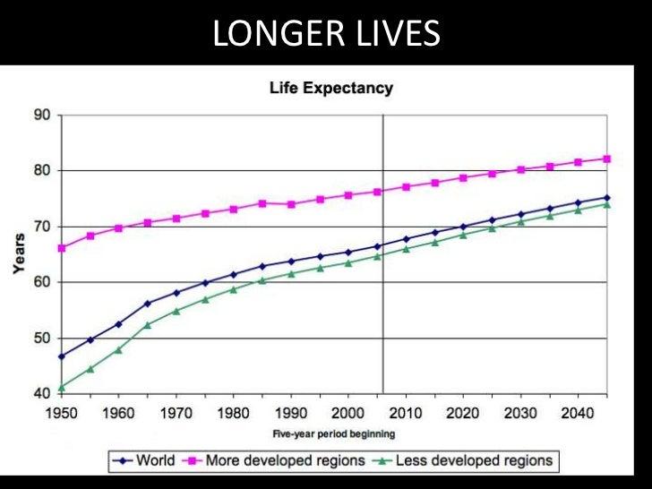 LONGER LIVES<br />
