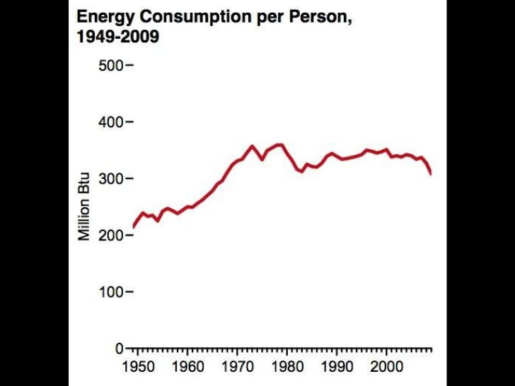 WE USE LESS OIL PER PERSON THAN 1970<br />