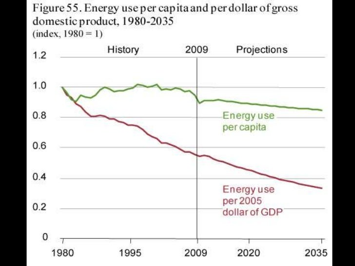 WE EMIT LESS CO2 / CAPITA THAN 1980<br />