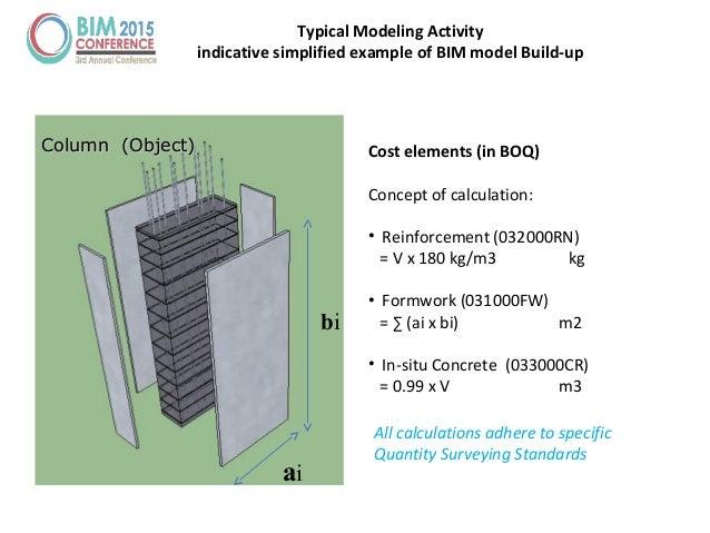 Typical Modeling Activity indicative simplified example of BIM model Build-up Column (Object)Column (Object) Cost elements...