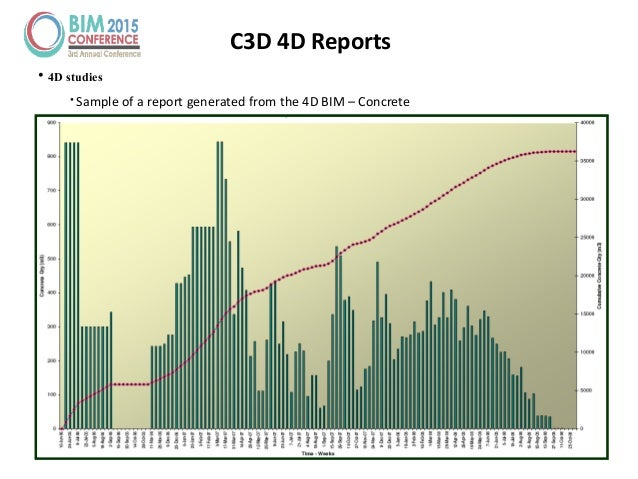 C3D 4D Reports • 4D studies • Sample of a report generated from the 4D BIM – Concrete