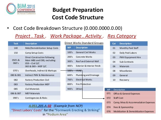 • Cost Code Breakdown Structure (0.000.0000.0.00) Project . Task . Work Package . Activity . Res Category Task Description...