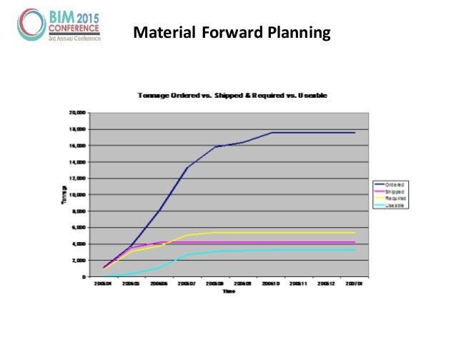 Material Forward Planning