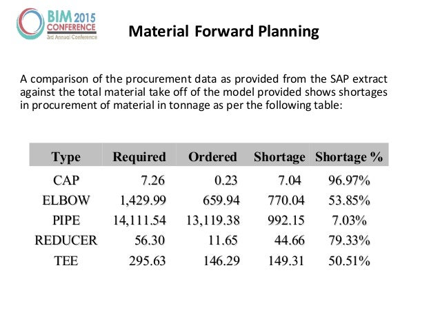 TypeType RequiredRequired OrderedOrdered ShortageShortage Shortage %Shortage % CAPCAP 7.267.26 0.230.23 7.047.04 96.97%96....