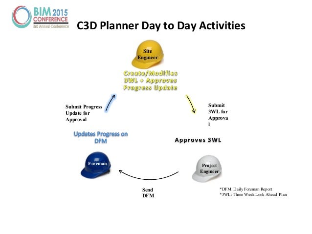 C3D Planner Day to Day Activities *DFM: Daily Foreman Report *3WL: Three Week Look Ahead Plan Site Engineer Project Engine...
