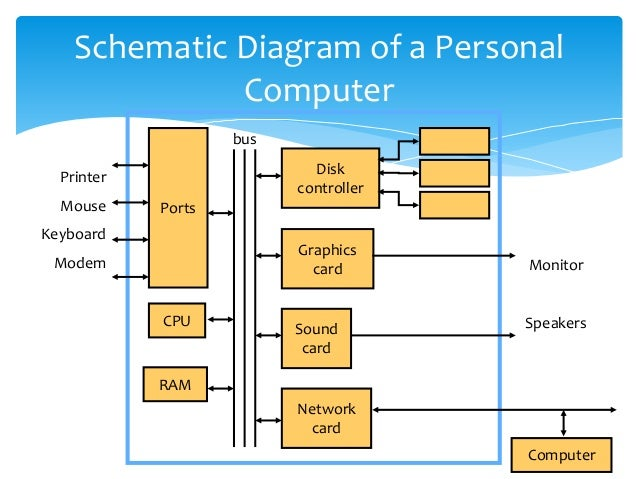 computer block diagram – pc schematic – vaughn's summaries, Wiring block
