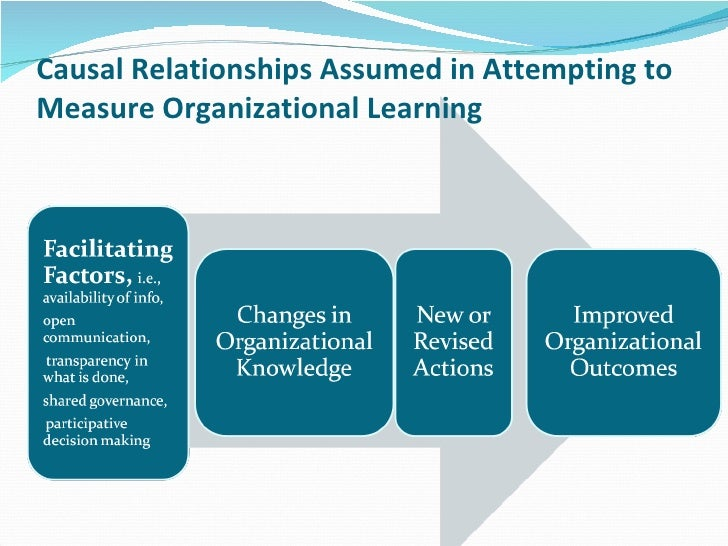 principles of the learning organization and 350 barab et al ment, and context in which it is situatedin contrast, we make the argument for an al- ternative set of assumptions predicated on a.