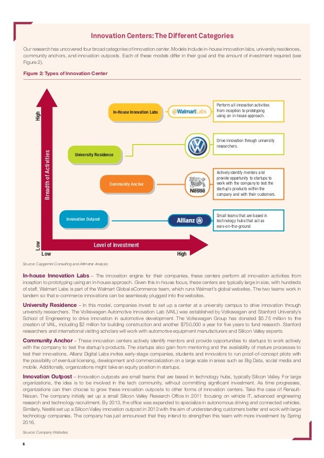 6 Figure 2: Types of Innovation Center Innovation Centers:The Different Categories Our research has uncovered four broad c...