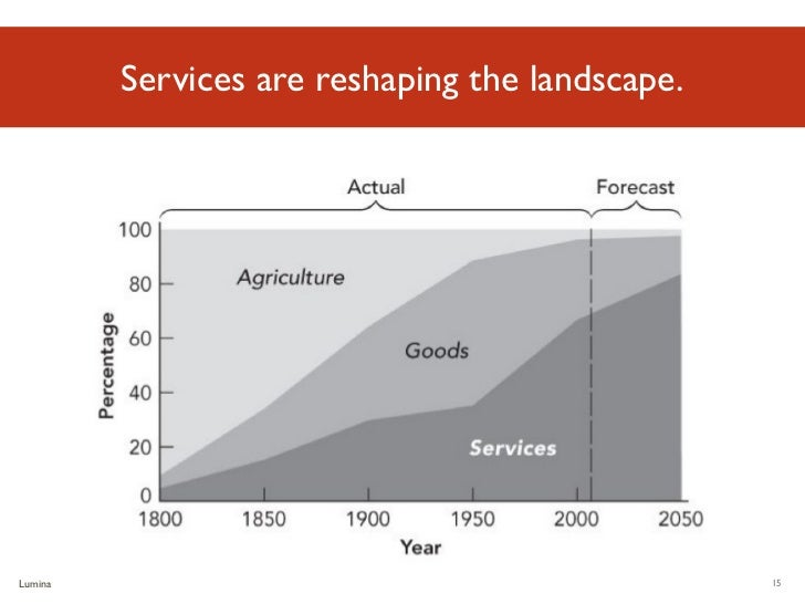 Services are reshaping the landscape.Luminary Labs                                           15