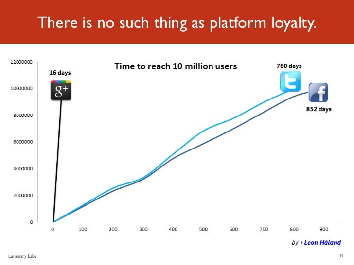 There is no such thing as platform loyalty.Luminary Labs                                                 19