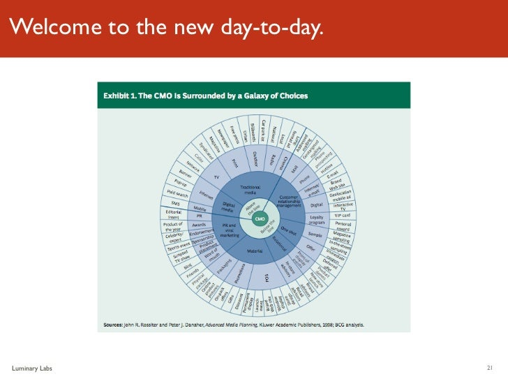 Welcome to the new day-to-day.Luminary Labs                    21