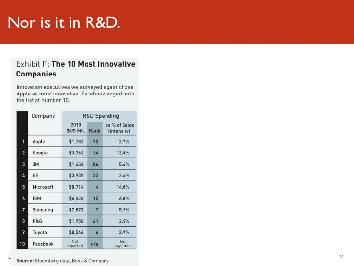 Nor is it in R&D.Luminary Labs       26