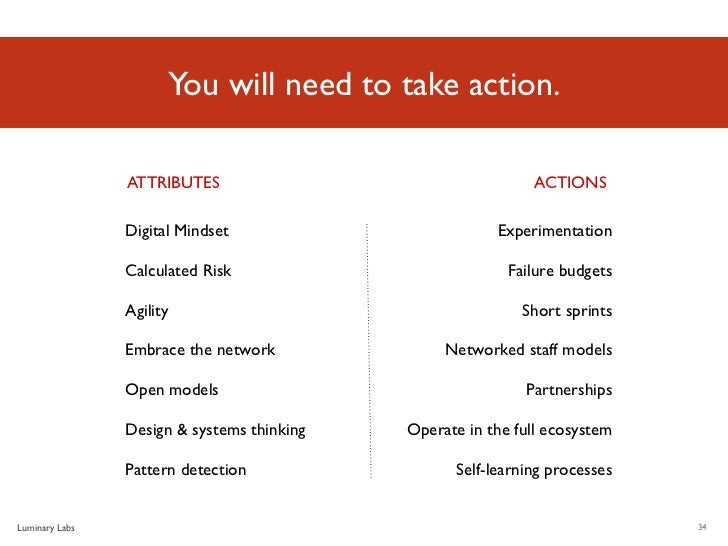 You will need to take action.                ATTRIBUTES                                   ACTIONS                Digital M...