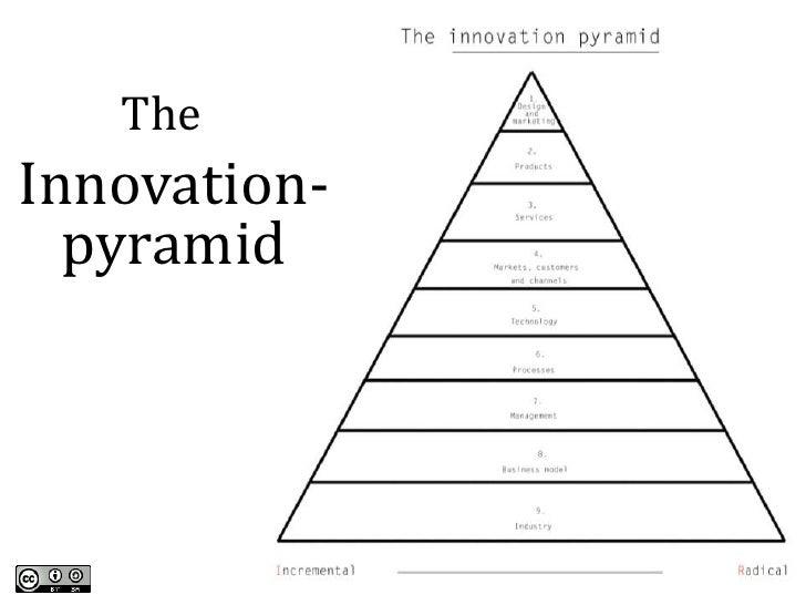 TheInnovation-  pyramid