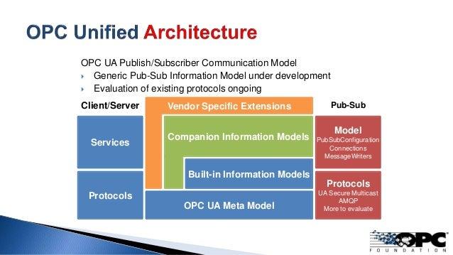 OPC UA Meta Model Built-in Information Models Companion Information Models Vendor Specific Extensions OPC UA Publish/Subsc...