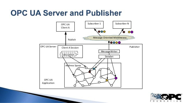 OPC UA Server Address Space Subscriber NSubscriber 1OPC UA Client A Client A Session Publish Message Oriented Middleware S...