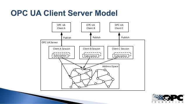 The Inside Story: How OPC UA and DDS Can Work Together in