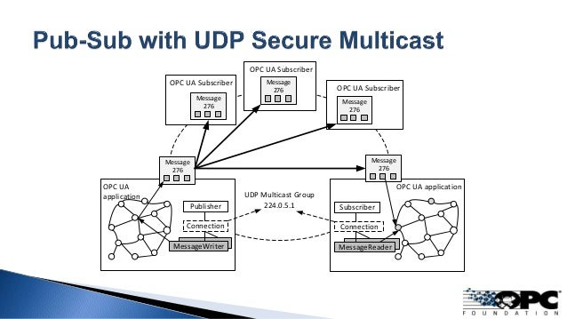 UDP Multicast Group 224.0.5.1 OPC UA Subscriber OPC UA Subscriber OPC UA Subscriber OPC UA application Publisher Connectio...
