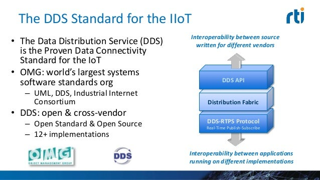 Data-Centric QoS-Aware Application Integration CRUD operations Persistence Service Recording Service Virtual Global Data S...