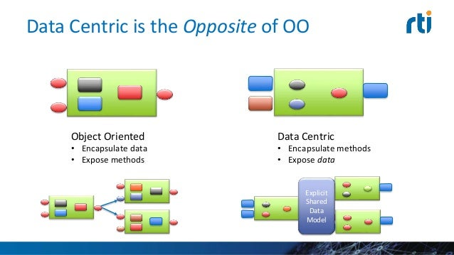 Data Centricity Reliability, Scale, Speed, Control • Global Data Space – Automatic discovery – Read & write data in any O...