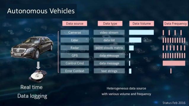 Cloud Services Intelligent Autonomy Sensing Planning Radar, LIDAR Vehicle Platform Navigation Error Management Visualizati...