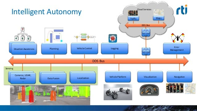 Drilling Automation • Improves well quality and production • Captures domain knowledge from the 60% of field experts retir...