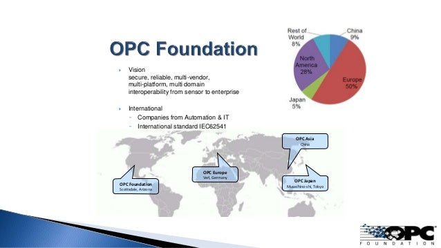 OPC Foundation Scottsdale, Arizona OPC Europe Verl, Germany OPC Japan Musashino-shi, Tokyo  Vision secure, reliable, mult...