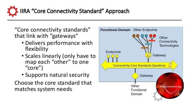 Multiple core protocols Core Protocol #1 Core Protocol #3 Core Protocol #2 2 3 1