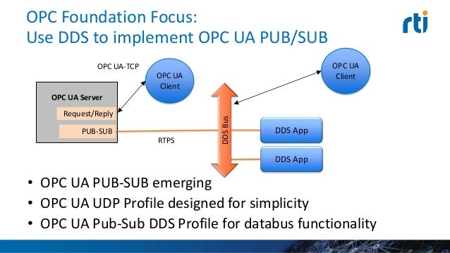 The Inside Story: How OPC UA and DDS Can Work Together in Industrial …