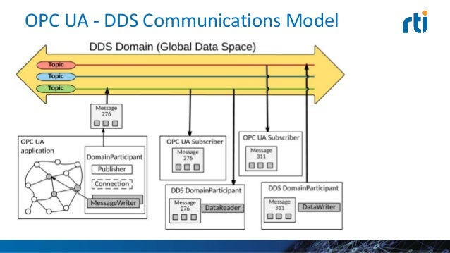 Comparison in a Nutshell • DDS is a data-centric approach to software systems integration – Implements a global data space...
