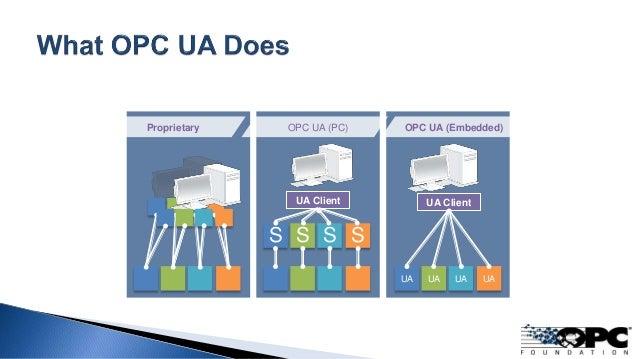 Proprietary OPC UA (Embedded)OPC UA (PC) S S S S UA UA UA UA UA Client UA Client