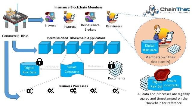 how to use block chain in commercial applications
