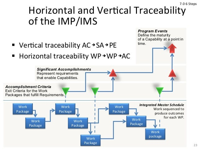 65 Horizontal And VerCcal Traceability Of The IMP IMS Integrated Master Schedule