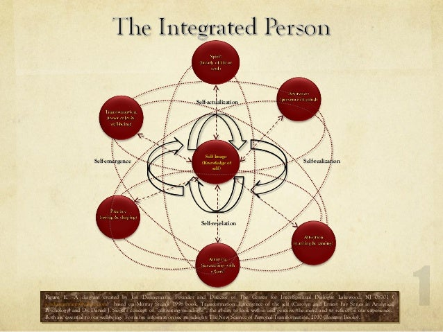 Figure 1. A diagram created by Jon Dunnemann, Founder and Director of The Center for Inter-Spiritual Dialogue Lakewood, NJ...