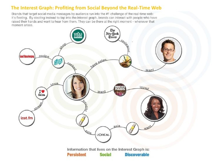The Interest Graph: Profiting from Social Beyond the Real-Time Web
