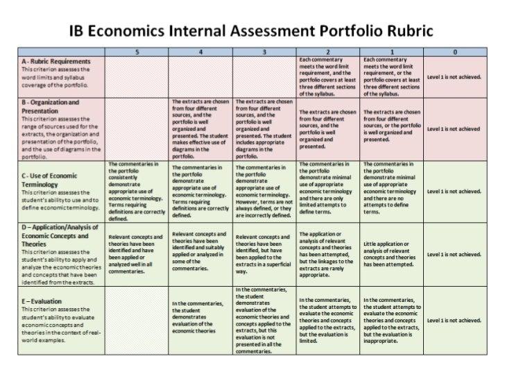 macroeconomics ia articles