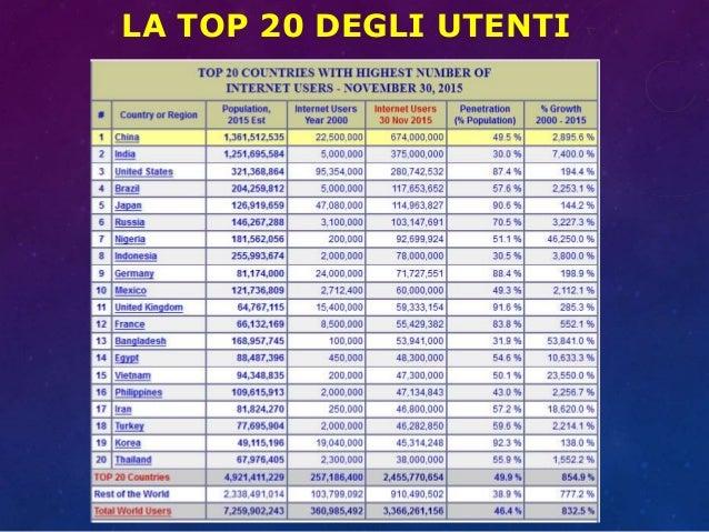 LA TOP 20 DEGLI UTENTI