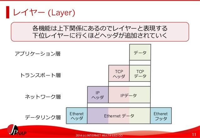 2014 (c) INTERNET MULTIFEED CO. 11  レイヤー (Layer)  各機能は上下関係にあるのでレイヤーと表現する  下位レイヤーに⾏行行くほどヘッダが追加されていく  データ  TCP  ヘッダ  IP  ヘッダ...