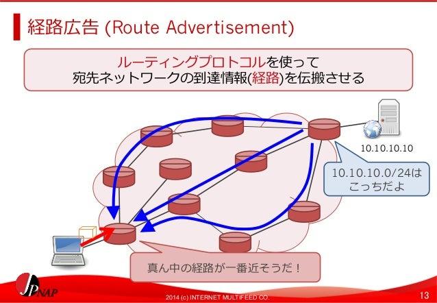 経路路広告 (Route Advertisement)  宛先ネットワークの到達情報(経路路)を伝搬させる  10.10.10.10  10.10.10.0/24は  こっちだよ  ルーティングプロトコルを使って  真ん中の経路路が⼀一番近そう...
