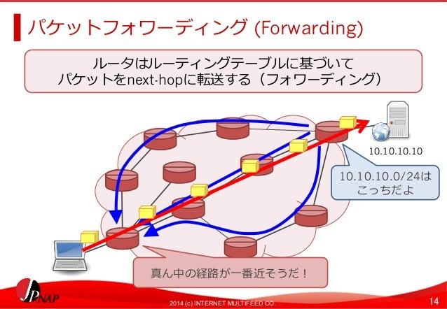 パケットフォワーディング (Forwarding)  ルータはルーティングテーブルに基づいて  パケットをnext-hopに転送する(フォワーディング)  10.10.10.10  10.10.10.0/24は  こっちだよ  真ん中の経路路が...