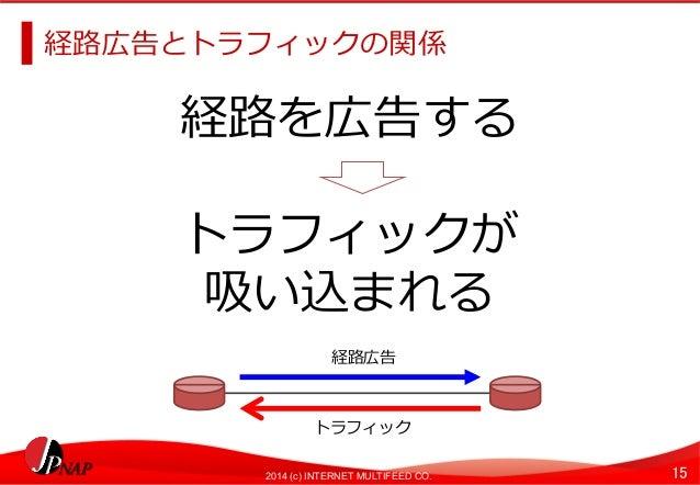 経路路広告とトラフィックの関係  経路路を広告する  トラフィックが  吸い込まれる  経路路広告  トラフィック  2014 (c) INTERNET MULTIFEED CO. 15