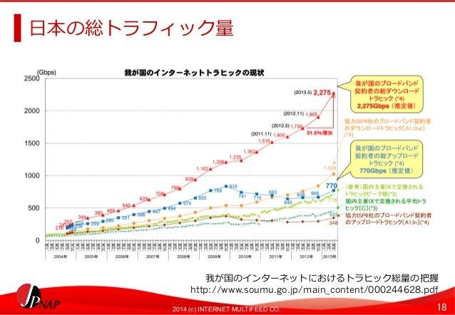 ⽇日本の総トラフィック量量  我が国のインターネットにおけるトラヒック総量量の把握  http://www.soumu.go.jp/main_content/000244628.pdf  2014 (c) INTERNET MULTIFEED ...