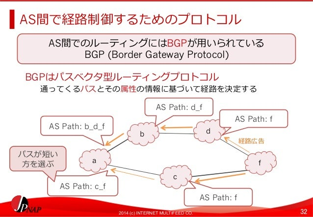 AS間で経路路制御するためのプロトコル  AS間でのルーティングにはBGPが⽤用いられている  BGP (Border Gateway Protocol)  BGPはパスベクタ型ルーティングプロトコル  通ってくるパスとその属性の情報に基づいて...