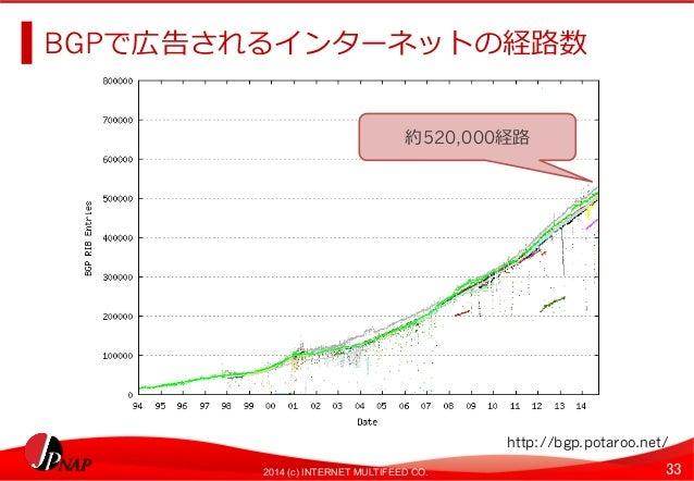 BGPで広告されるインターネットの経路路数  約520,000経路路  http://bgp.potaroo.net/  2014 (c) INTERNET MULTIFEED CO. 33